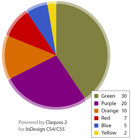 A Sample Pie Chart generated by Claquos 2